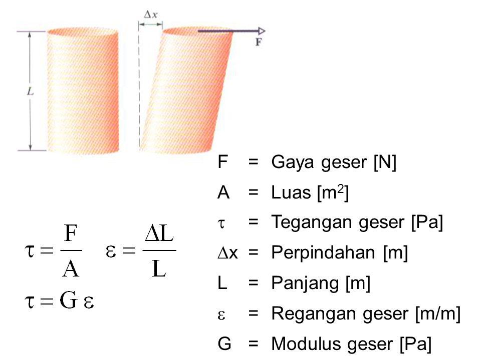 F = Gaya geser [N] A. Luas [m2]  Tegangan geser [Pa] x. Perpindahan [m] L. Panjang [m] 